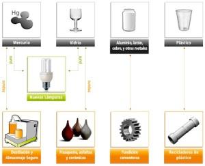 ¿Qué se hace con los materiales reciclados? (AMBILAMP)