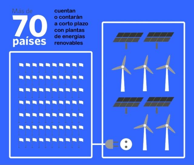 Más de 70 países cuentan o contarán a corto plazo con plantas de energías renovables en sus sistemas eléctricos