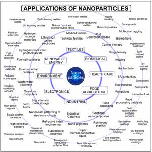 Aplicaciones de las nanopartículas