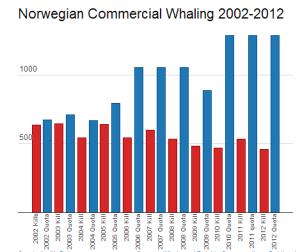 Captura de ballenas  y cuota en Noruega  2002-2012