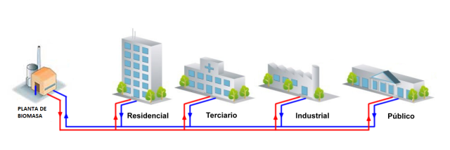 "Ejemplo de sistema ""district heating"""