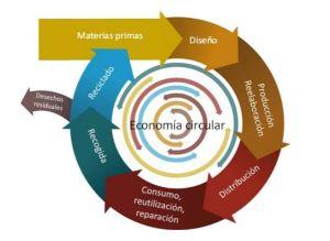 Diagrama Economía Circular