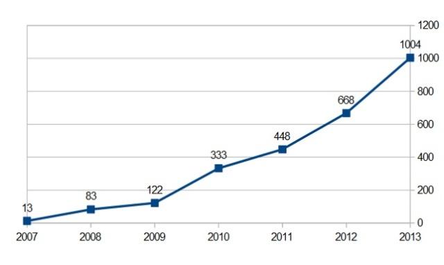 Las cifras de caza de rinoerontes han ido aumentando desde 2007